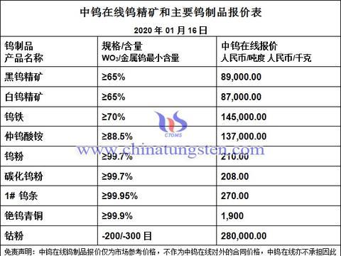 有色日报:钨钼稀土价格一览-20200116