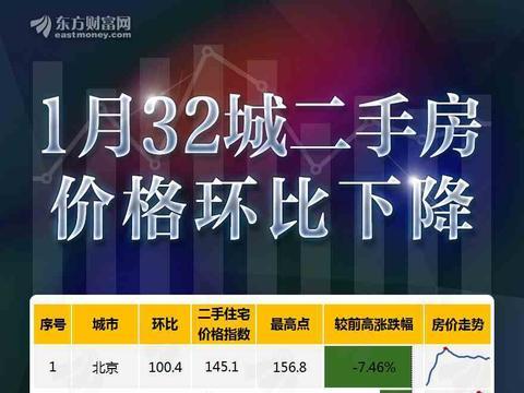 图说:1月32城二手房价格环比下降!北上广深微涨