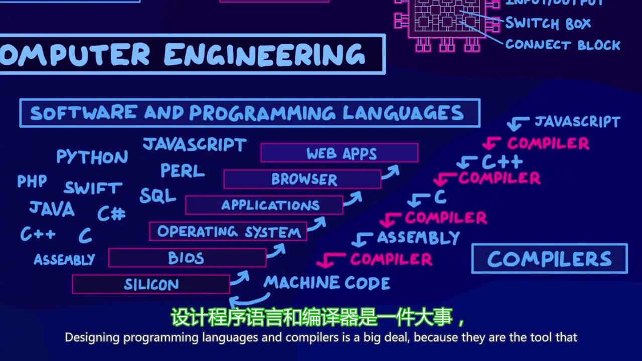一张图带你领略整个计算机科学