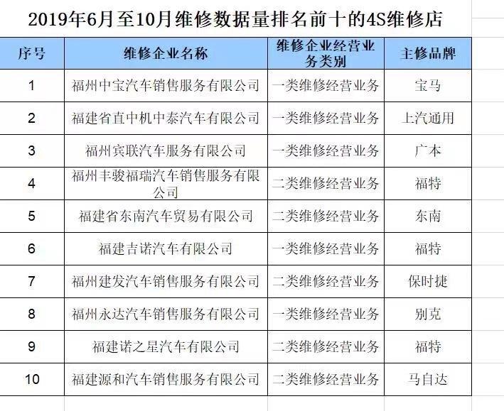 """福州首次发布维修数据量前十榜单,近40万辆车有了""""电子病历"""""""