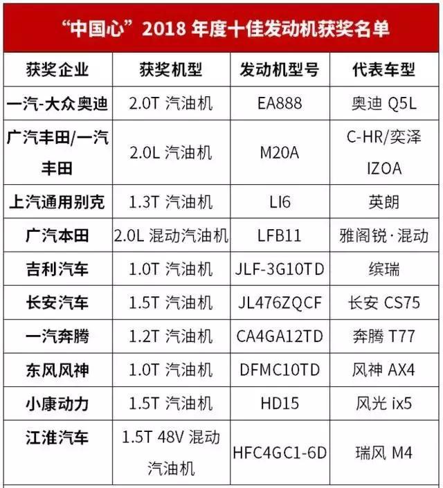 """""""中国心""""十佳发动机榜单出炉,这六款自主产品力战合资"""