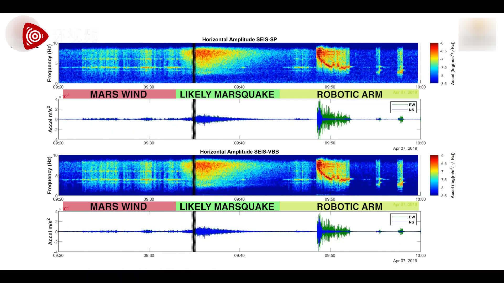 近日,洞察号着陆器在火星上记录到了有可能是火星地震的信号