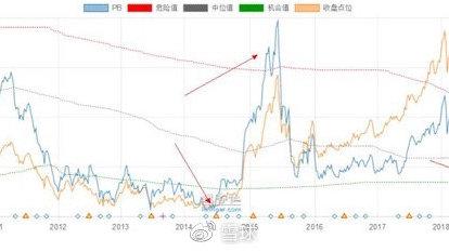 持股8年系列:我为什么不买红利指数基金?