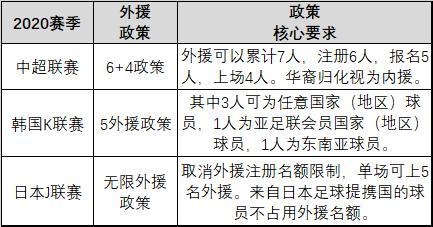 中日韩新政对比:放开外援成大势所趋 中超限高薪K联赛提升底薪