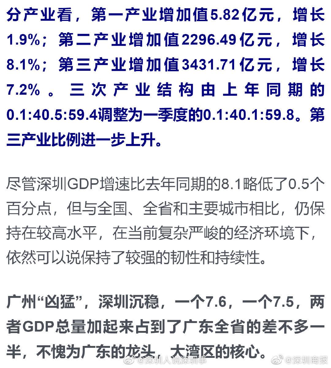 深圳刚刚公布了一季度GDP,广州深圳占了广东