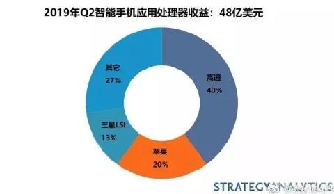 2019Q2智能手机应用处理器市场份额:高通、苹果、三星前三