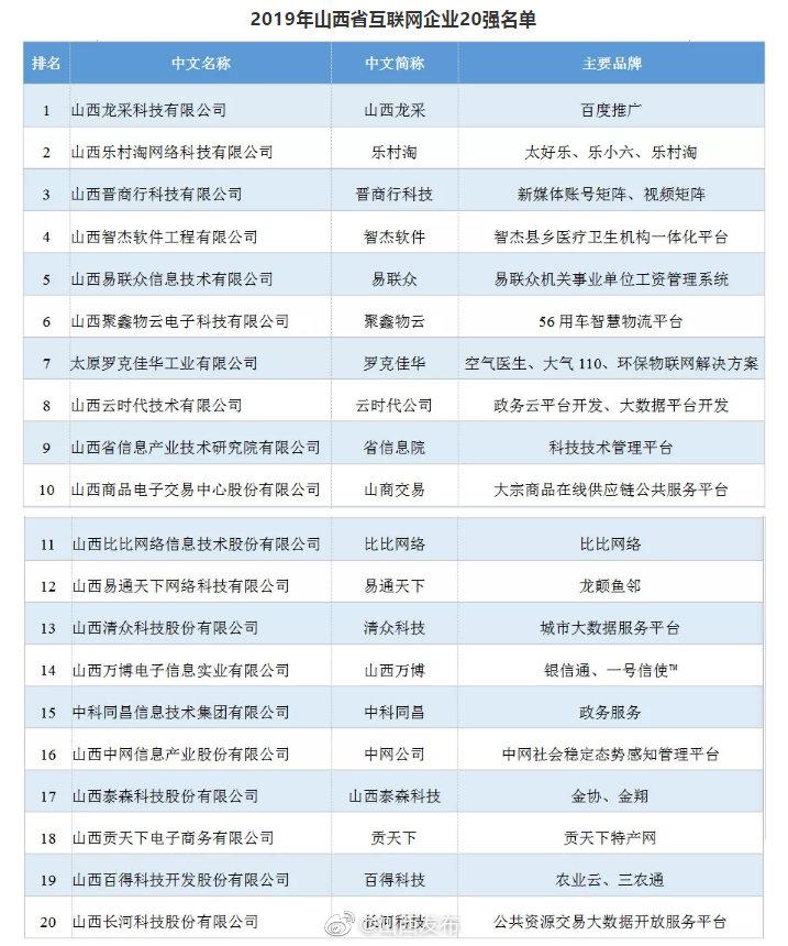2019年山西省互联网企业哪家强?20强榜单揭晓
