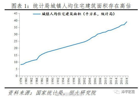 任泽平:中国住房存量报告——2019