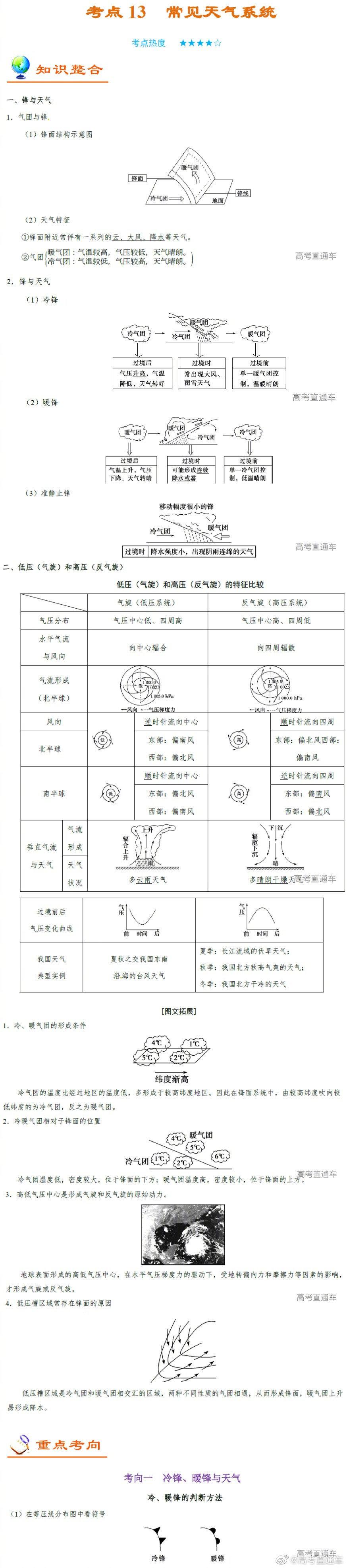 地理纠错专题:天气系统(考点热度★★★★☆)