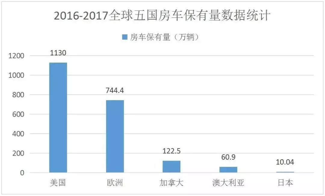 中国房车市场虽萌芽阶段,但销量增长过猛,保有量可突破10万!
