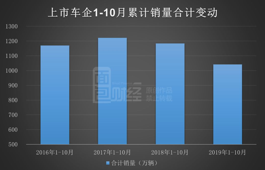 上市车企10月销量排行:上汽稳居首位,半数以上销量下滑