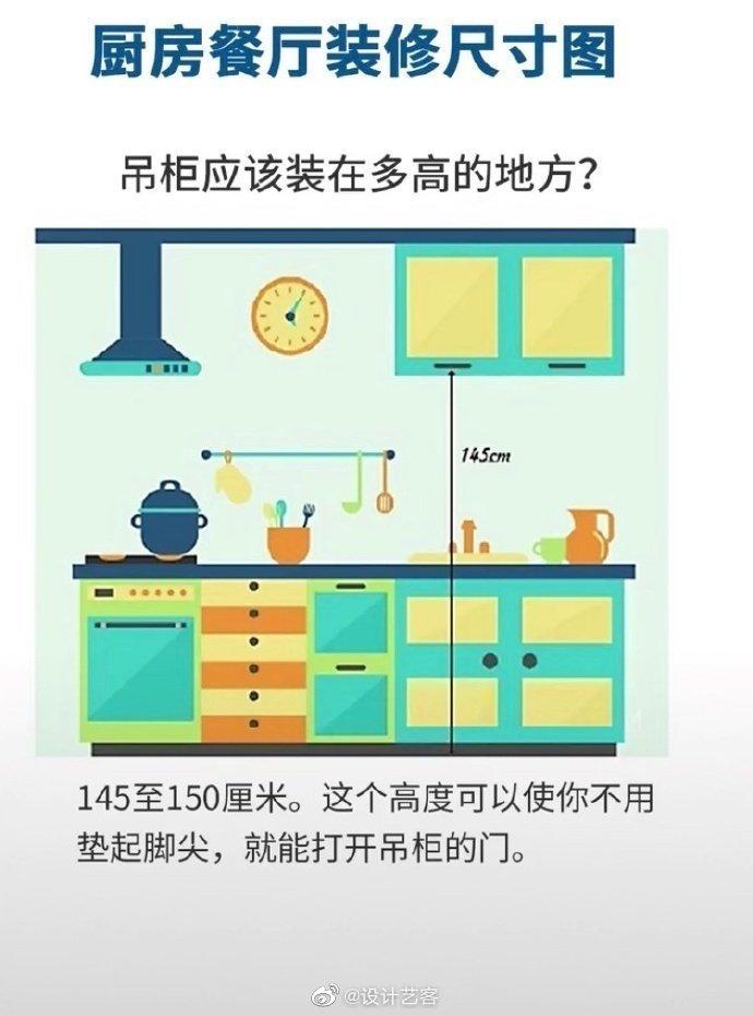 厨房设计基本尺寸须知…