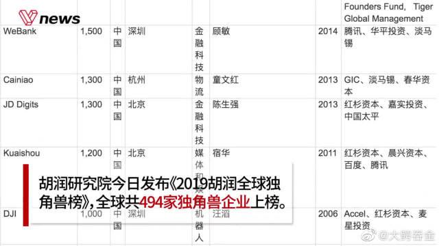 全球独角兽榜:电子商务领域最多,中国超美成数量第一!