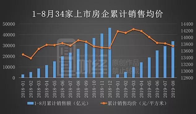上市房企8月销售均价排行:均价13658元/平方,同比降一成
