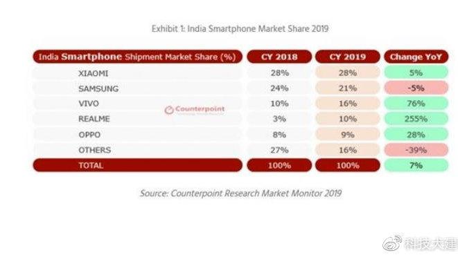 印度成为世界第二大手机市场;优衣库、奥特曼推连联名T恤