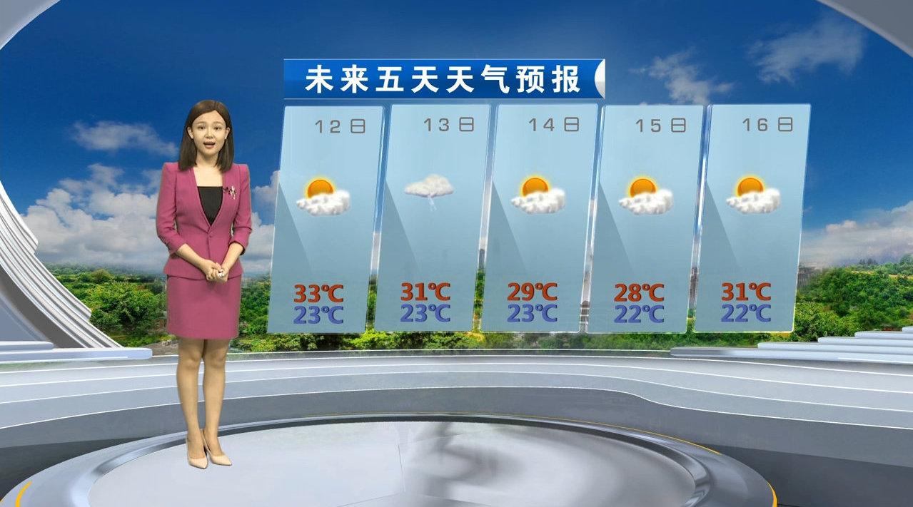 明天全市大部多云,局部有小雨,最高气温在33℃