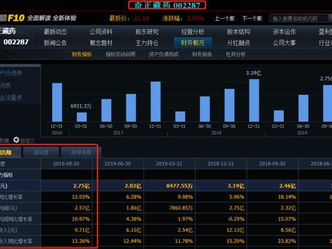 """""""千年藏药传承者""""业绩持久长跑,奇正藏药三季度净利增长12.03%"""