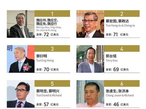 福布斯公布中国台湾富豪榜:郭台铭跌出前三