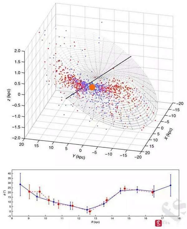 四川天文学家首次发现银河系恒星盘惊人的翘曲结构