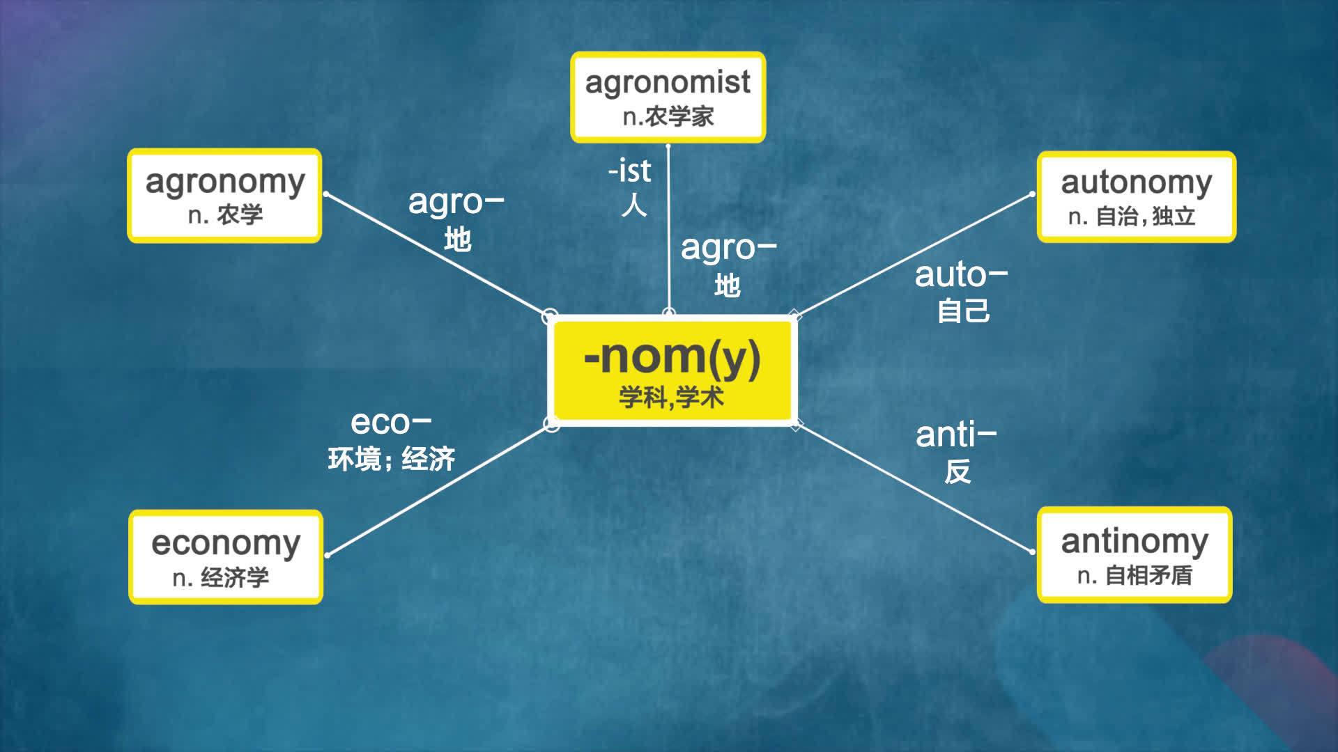 词根词缀背单词,30秒快速来一组,帮你记住看起来很难记的高级词汇