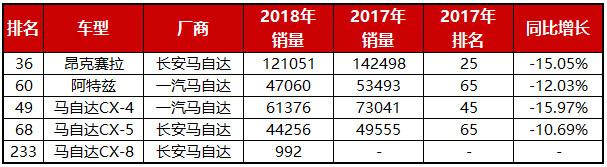 2018车市盘点(二):日系逆市增长,韩系有望止跌?