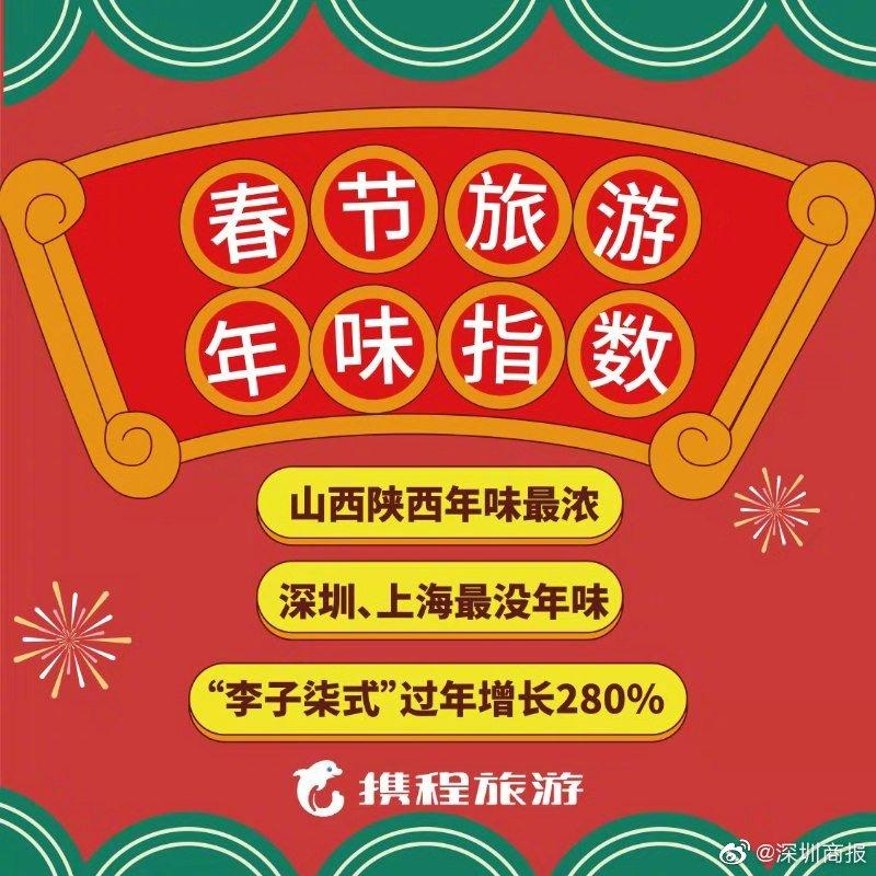 春节年味省市排行榜出炉,看看有你的家乡吗?今年春节
