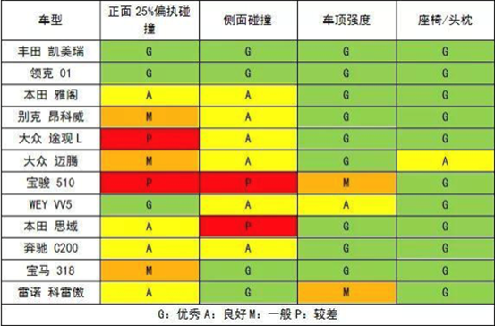 C-IASI安全测试结果:思域、途观L这些热销合资车被自主干翻了!