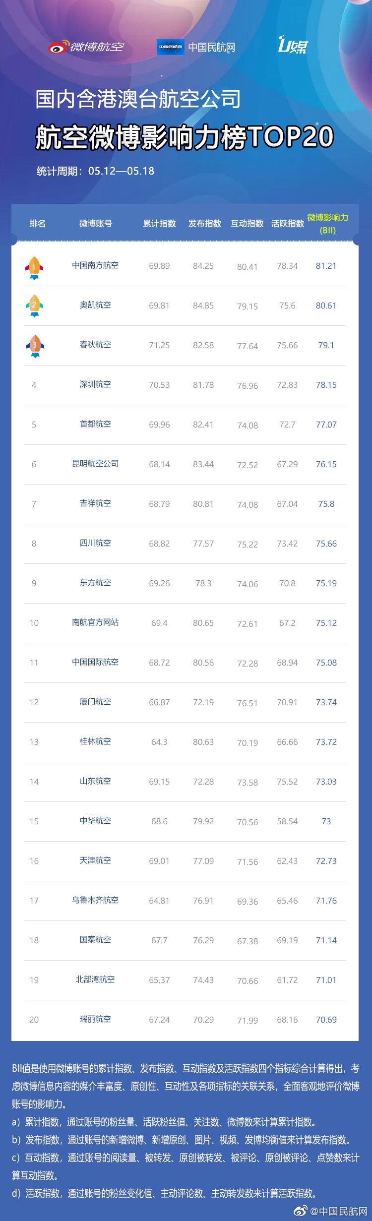 """微博航空与中国民航网共同发布""""民航微博影响力周排榜""""(2019.05"""