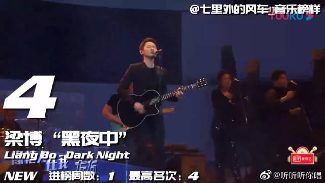 华语排行榜,我是唱作人—梁博!一位实力派的原创歌手,你喜欢他吗