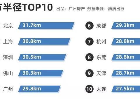 """广州买房,要读懂""""城市半径"""""""
