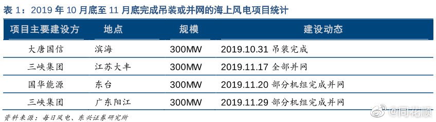 电力设备与新能源行业月报(2019年12月):电网投资将收缩