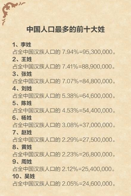 中国最新姓氏排名~好大的知识量