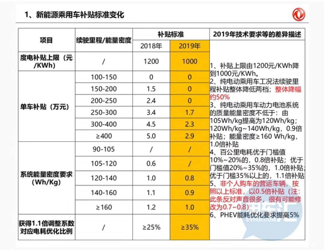 传 2019 年新能源补贴大退坡 幅度超 40%/取消地补