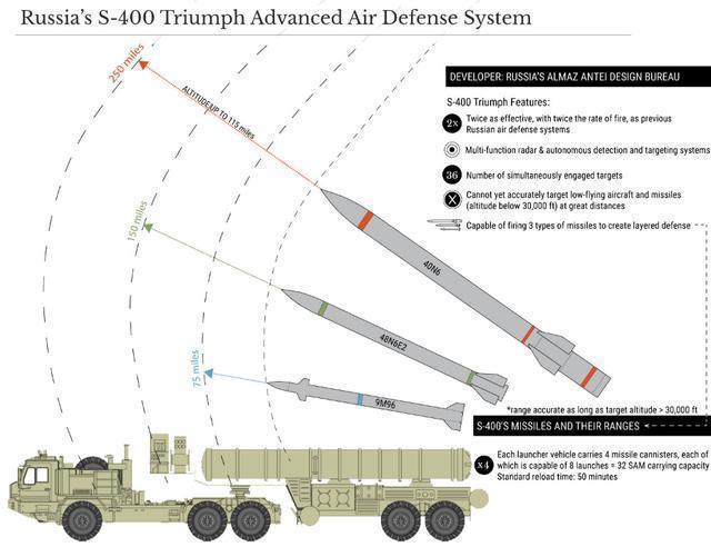 俄印关系再度升温 印度强势提需求:核潜艇延期租借,S400交首付