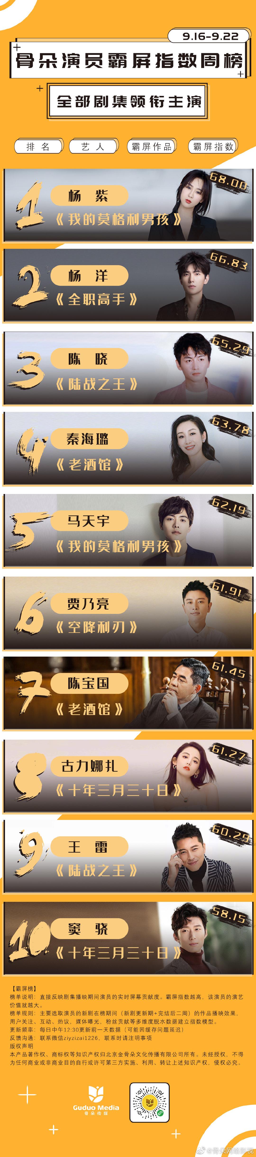 2019年9月骨朵演员霸屏指数周榜(9月16日-9月22日)四榜齐发