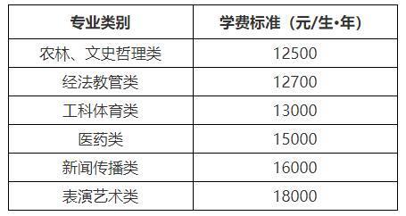 湖南省发改委联合财政厅、教育厅调整独立学院学费标准