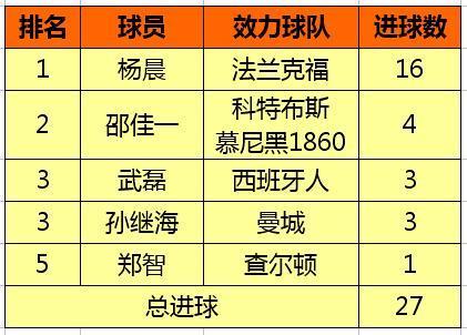中国球员五大联赛进球数排行榜,武磊追平孙继海排名第三