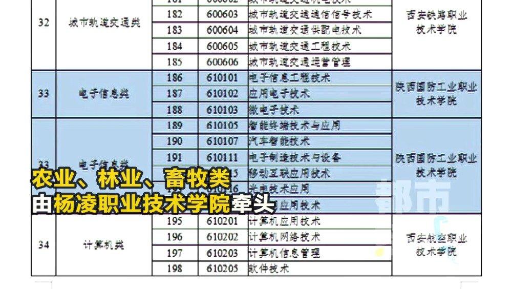 重大改革!陕西省高职分类考试招生增加校际联考