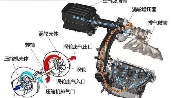 涡轮增压发动机有哪些最伤涡轮的行为?如何避免这些行为?