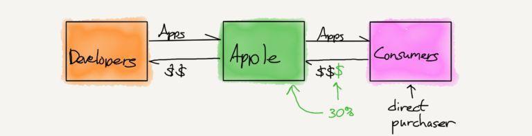 苹果遭遇大败诉,市值一夜蒸发580亿美元