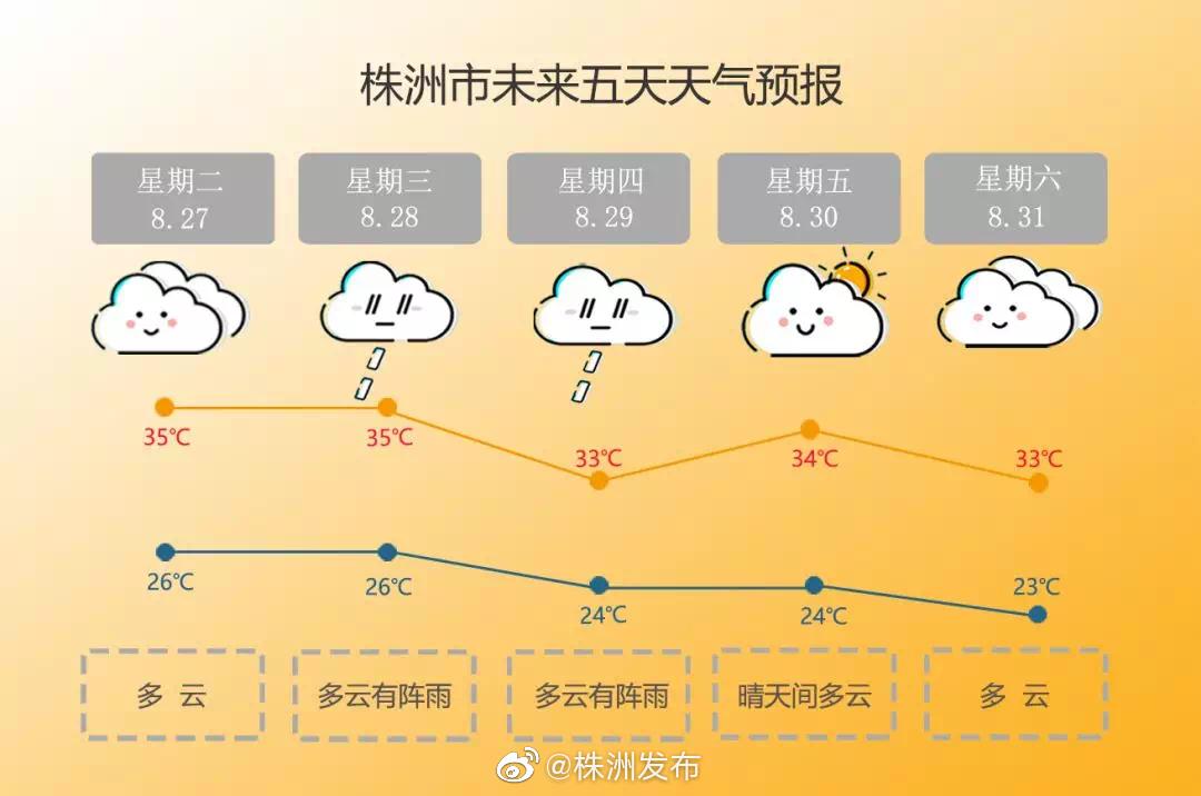 市气象台预测,未来五天雨日增多,温度有起有伏,总体出现降温趋势