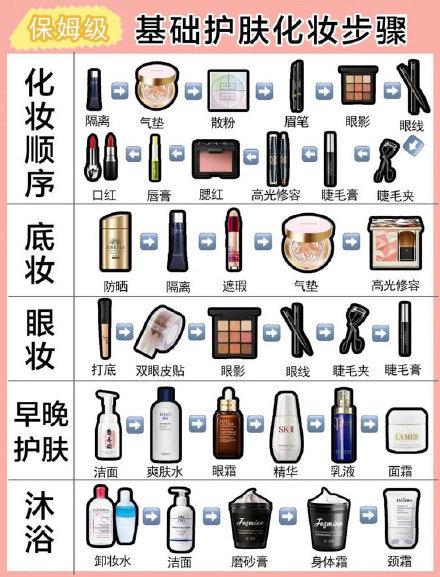 超强干货 化妆新手值得参考的护肤步骤,顺便教你辨别肤质~记得码~