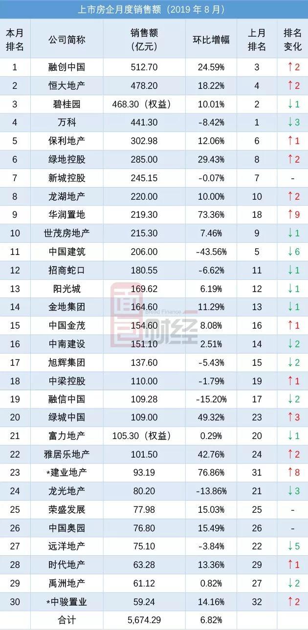 TOP30上市房企8月销售额排行:龙湖地产华润置地新进入前十名