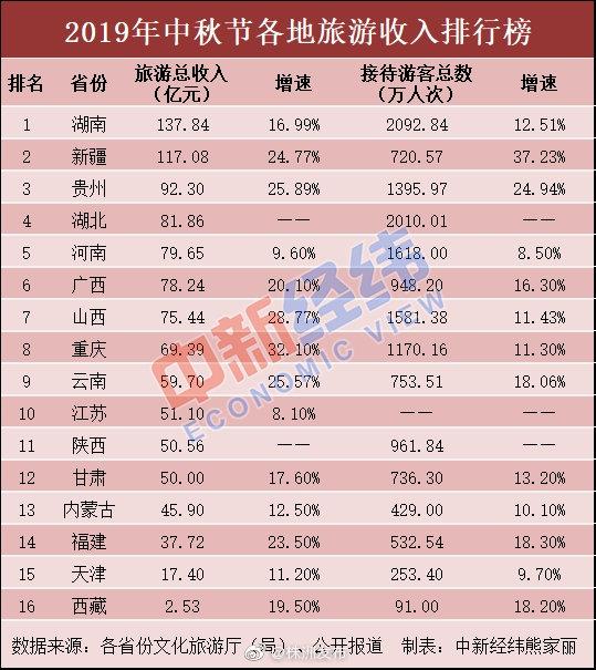 湖南新疆中秋旅游收入超百亿