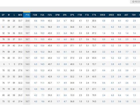 场均18.7分,新秀赛MVP,但因为一点湖人还是会放弃库兹马