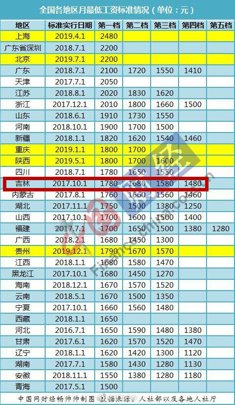 31省最低工资调整出炉 吉林省东北地区最高