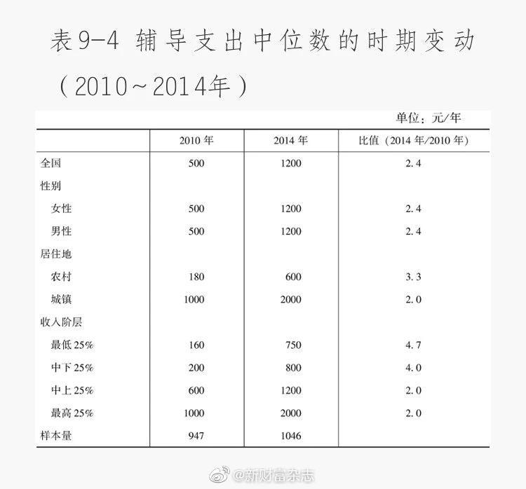 """课外培训""""烧钱链"""":北京家长年烧10万元,地级市一年5000元"""