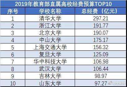 山东大学每年6000万资助来华留学生比肩北大清华 2019年财政拨款30亿