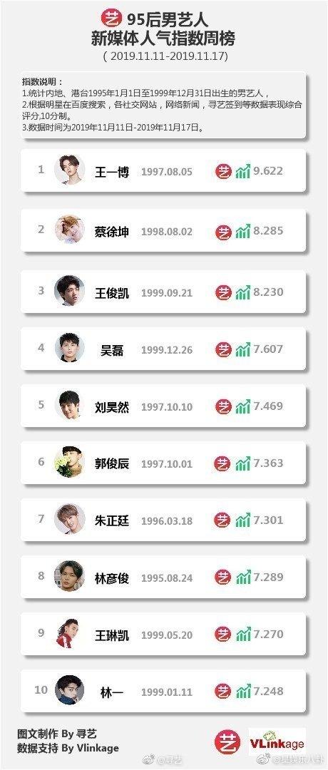 寻艺指数新一周95后艺人新媒体人气指数男艺人周榜Top10