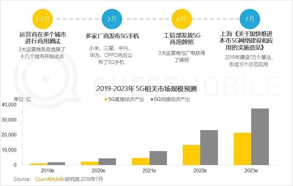5G商业化元年,基础建设进程加快,万亿市场即将爆发
